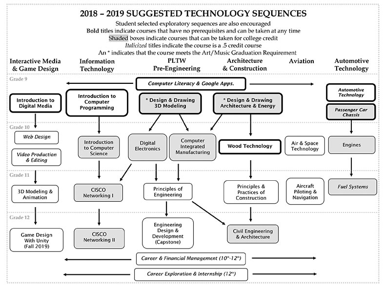 Technology Flow Chart